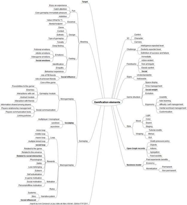 Méthdologie gamfication sociale