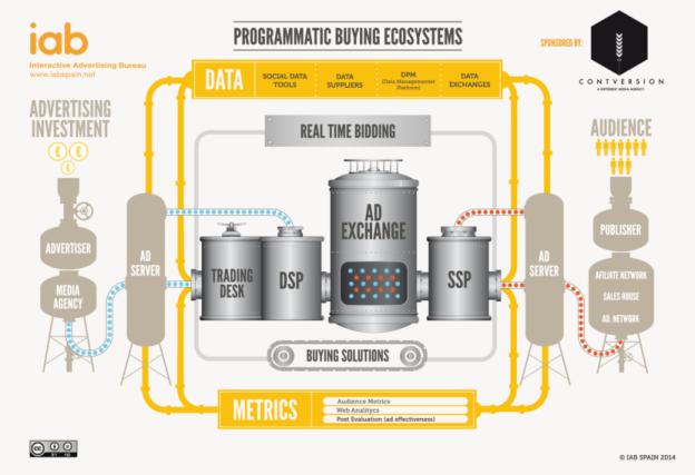 iab-spain-programmatic-ecosystem